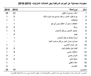 Qatar DW crimes states 2015-2016