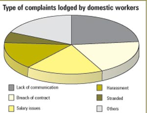 Type of complaints lodged by domestic workers