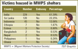 Victims Housed in MWPS Shelters